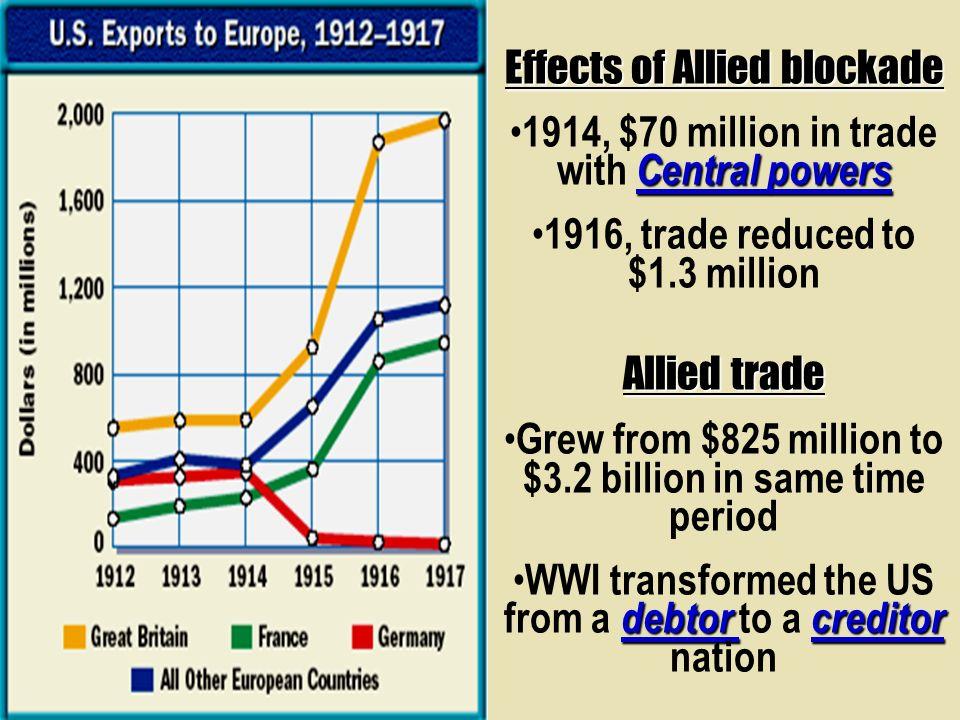 Effects of Allied blockade