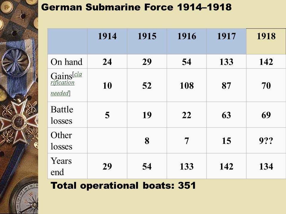 German Submarine Force 1914–1918
