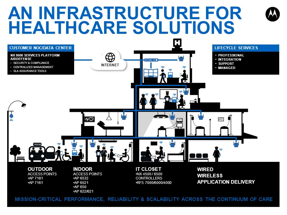 AN INFRASTRUCTURE FOR HEALTHCARE SOLUTIONS
