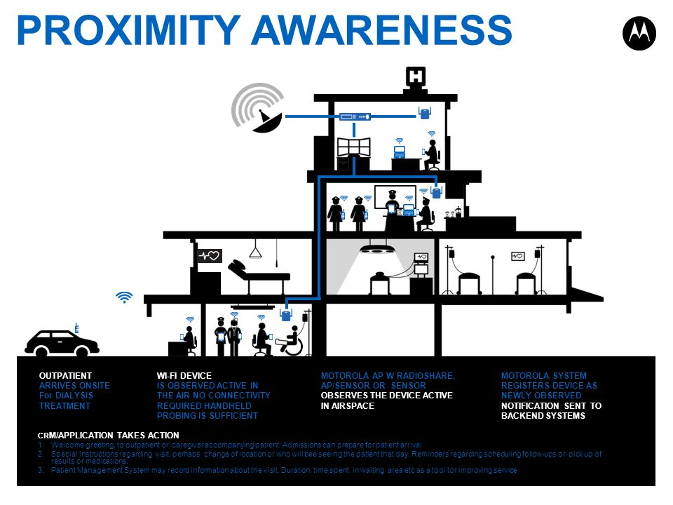 PROXIMITY AWARENESS OUTPATIENT ARRIVES ONSITE For DIALYSIS TREATMENT