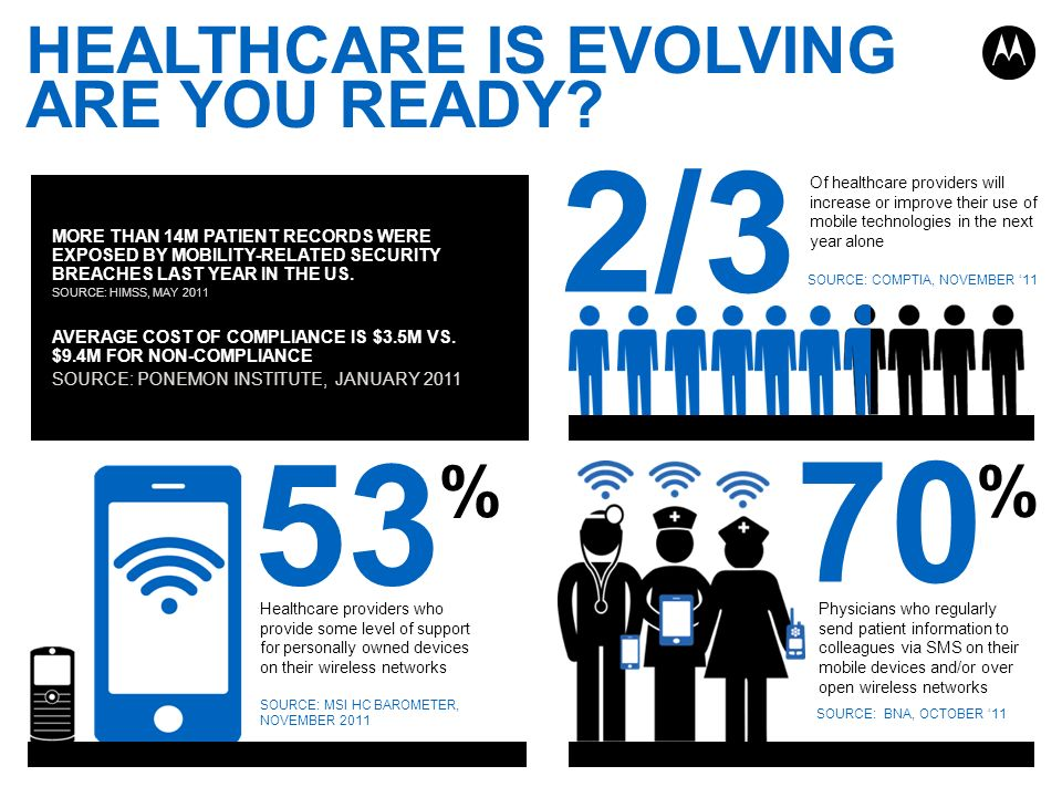 2/3 53 70 % % HEALTHCARE IS EVOLVING ARE YOU READY
