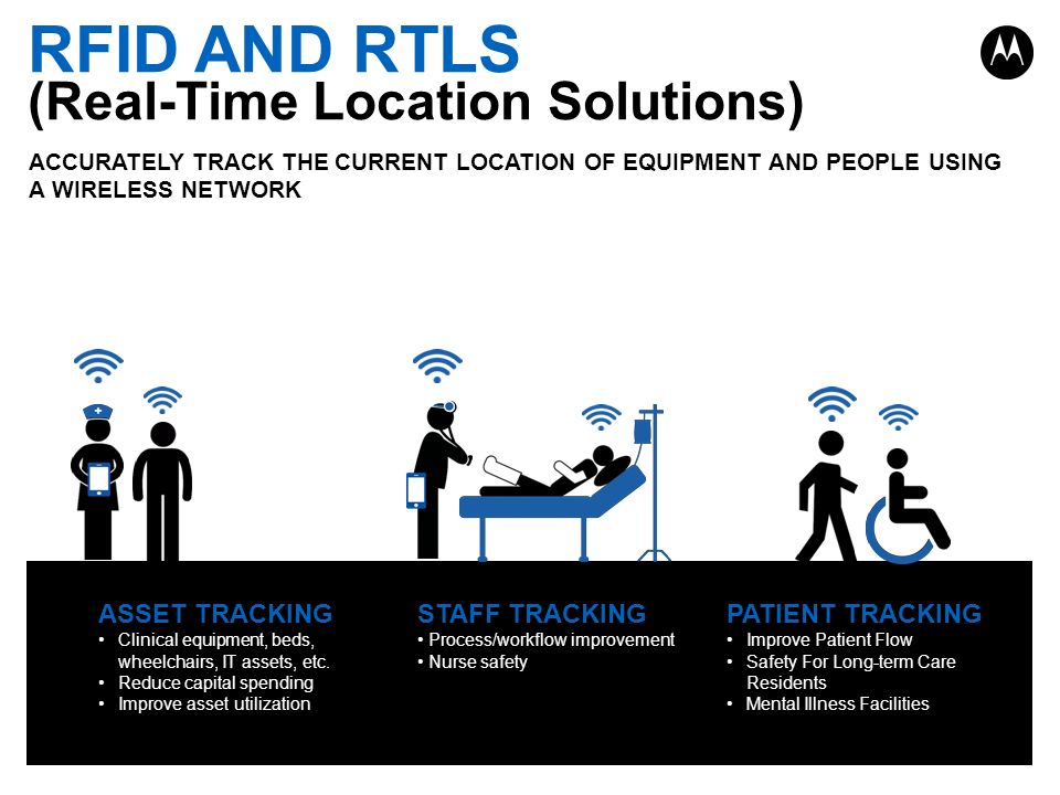 RFID AND RTLS (Real-Time Location Solutions) ASSET TRACKING
