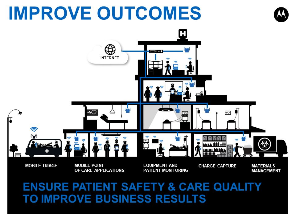 IMPROVE OUTCOMES ENSURE PATIENT SAFETY & CARE QUALITY