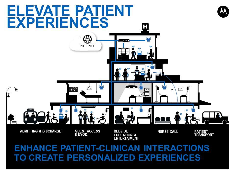 ELEVATE PATIENT EXPERIENCES