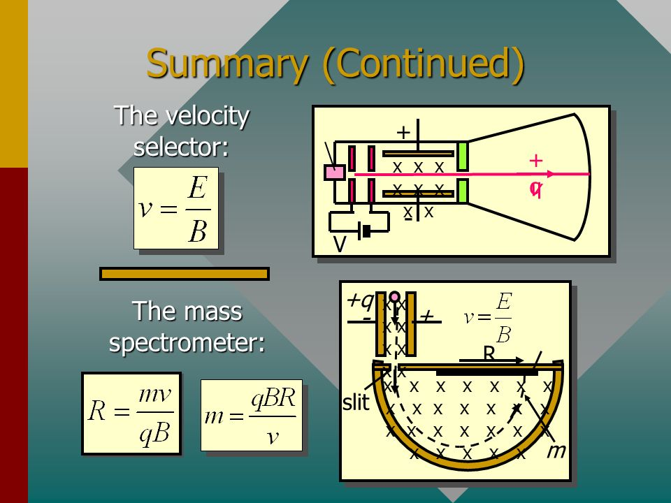 Summary (Continued) The velocity selector: - The mass spectrometer: -