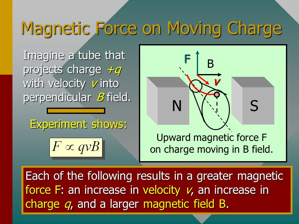 Magnetic Force on Moving Charge