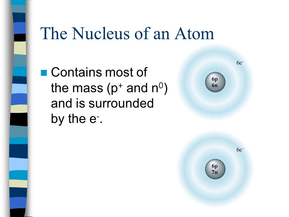 The Nucleus of an Atom Contains most of the mass (p+ and n0) and is surrounded by the e-.