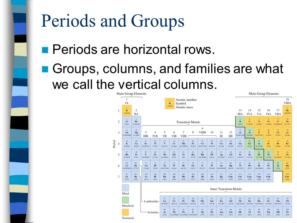 Periods and Groups Periods are horizontal rows.
