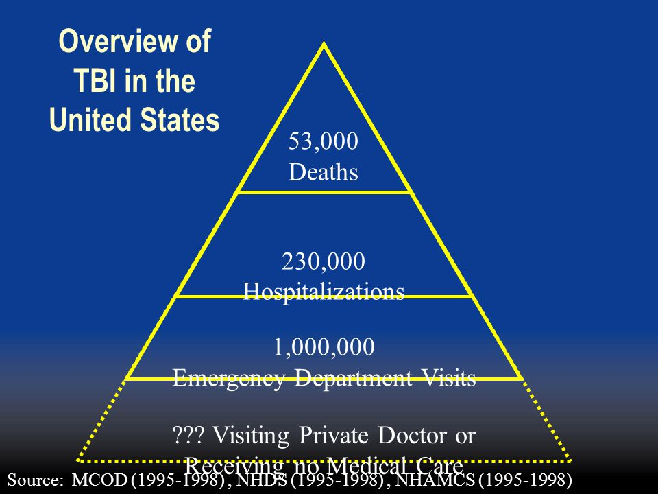 Overview of TBI in the United States
