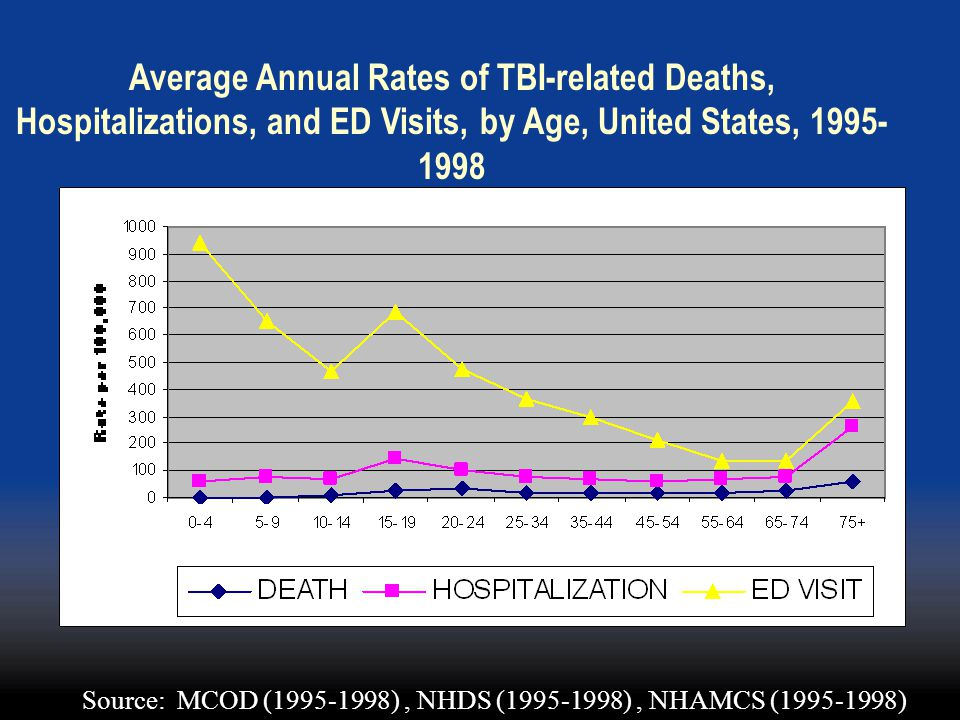 Average Annual Rates of TBI-related Deaths, Hospitalizations, and ED Visits, by Age, United States, 1995-1998