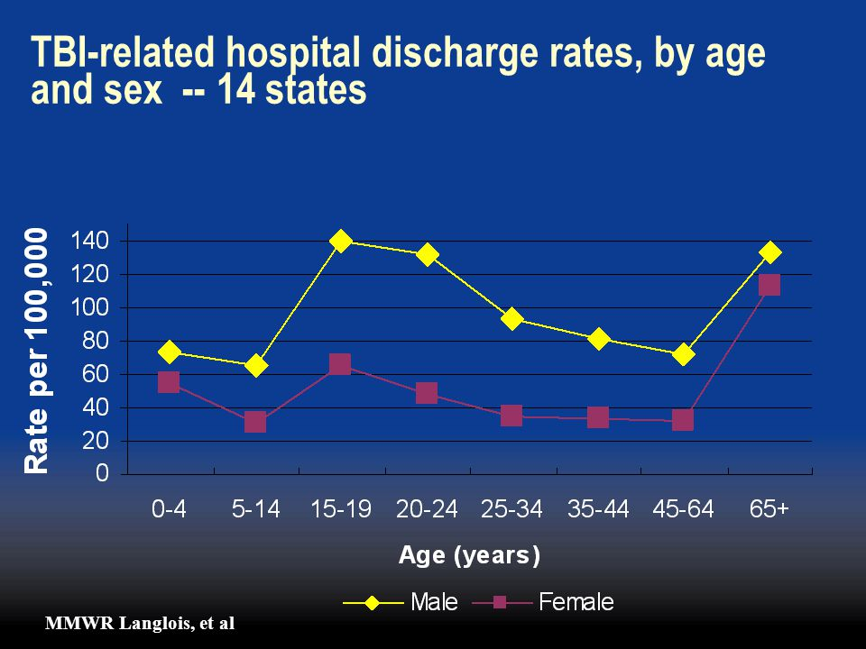 TBI-related hospital discharge rates, by age and sex -- 14 states