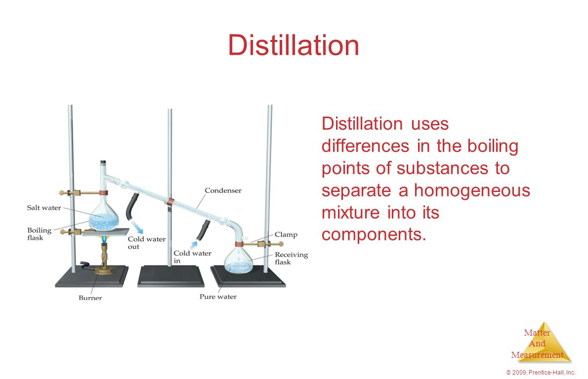 Distillation Distillation uses differences in the boiling points of substances to separate a homogeneous mixture into its components.