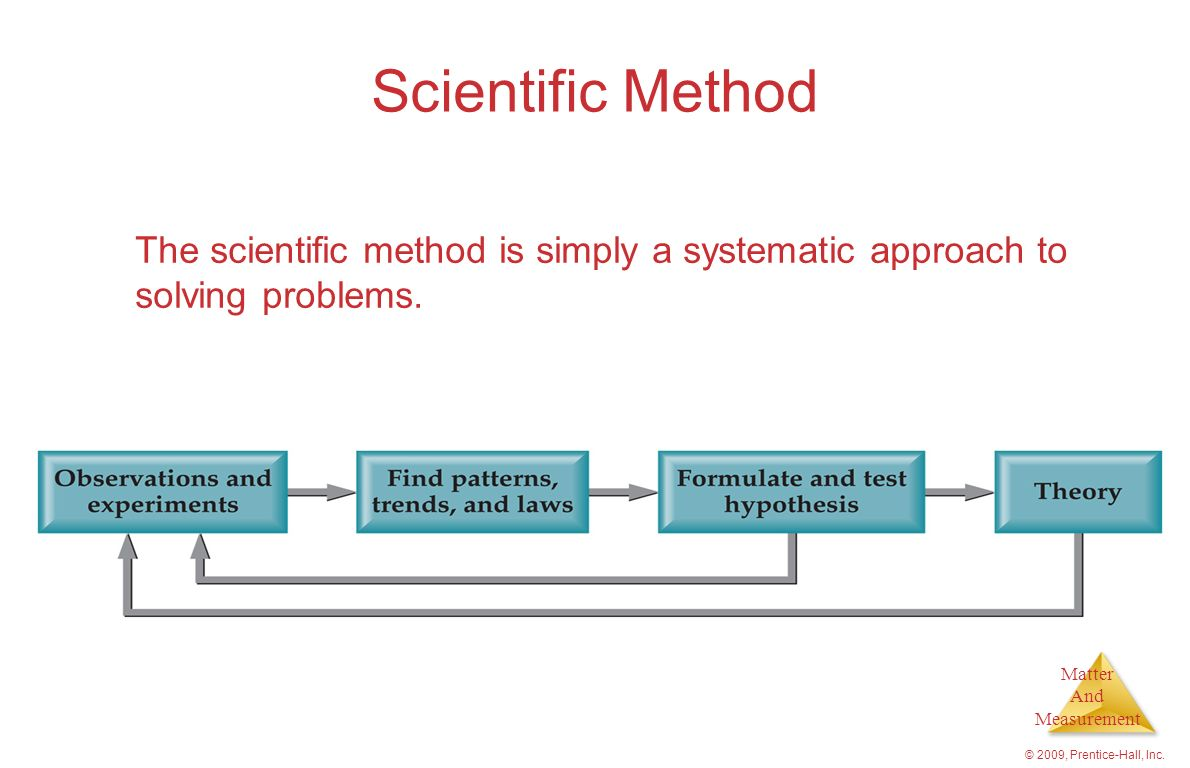 Scientific Method The scientific method is simply a systematic approach to solving problems.