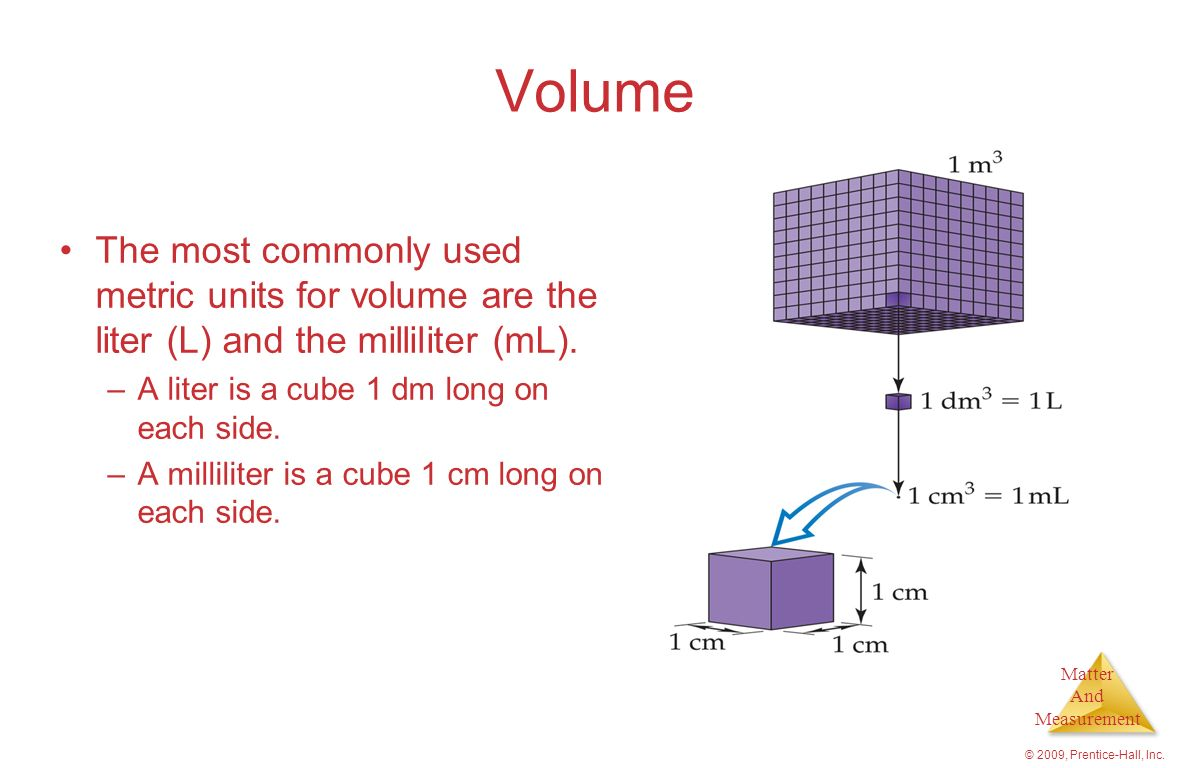 Volume The most commonly used metric units for volume are the liter (L) and the milliliter (mL). A liter is a cube 1 dm long on each side.