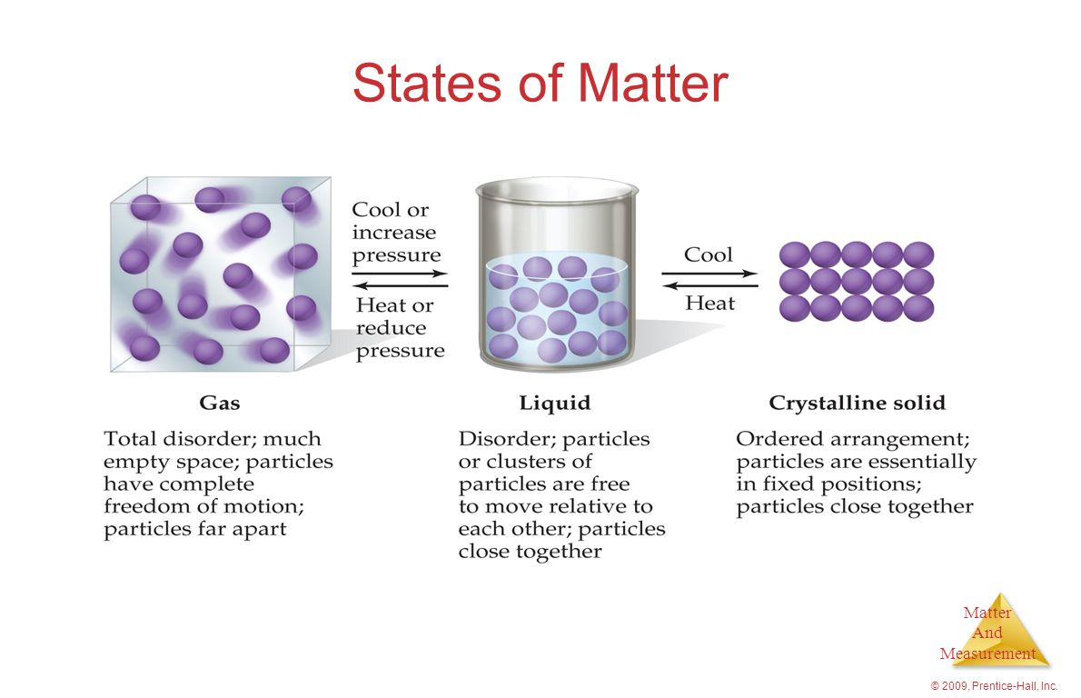 States of Matter © 2009, Prentice-Hall, Inc.