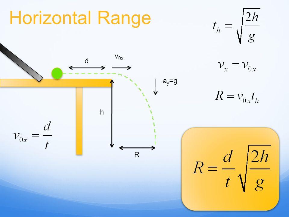 Horizontal Range v0x d ay=g h R