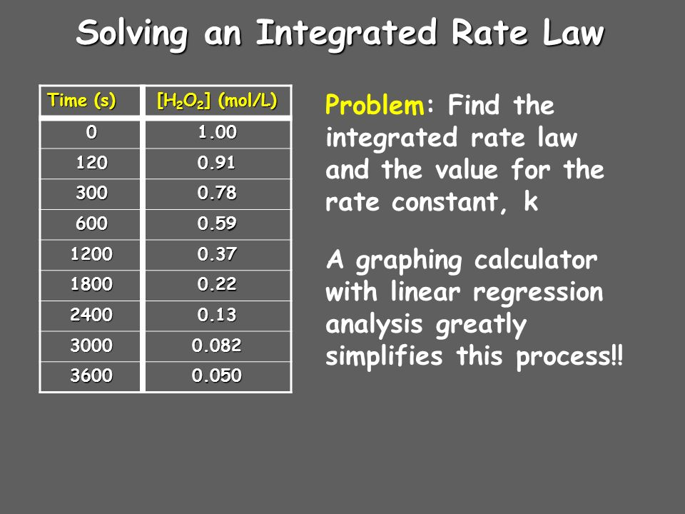 Solving an Integrated Rate Law