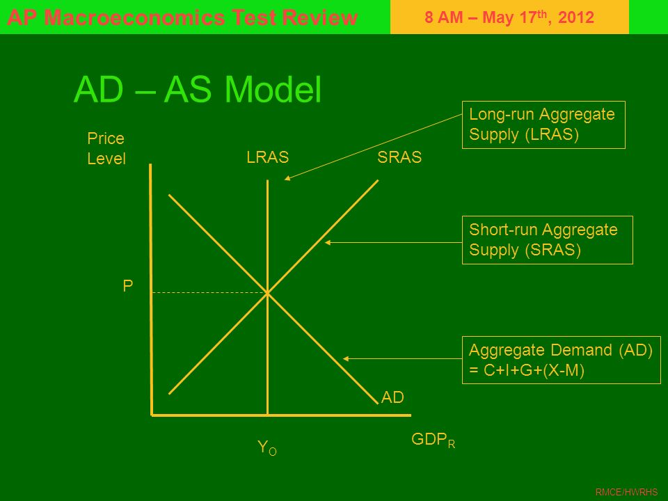 AD – AS Model Long-run Aggregate Supply (LRAS) Price Level LRAS SRAS