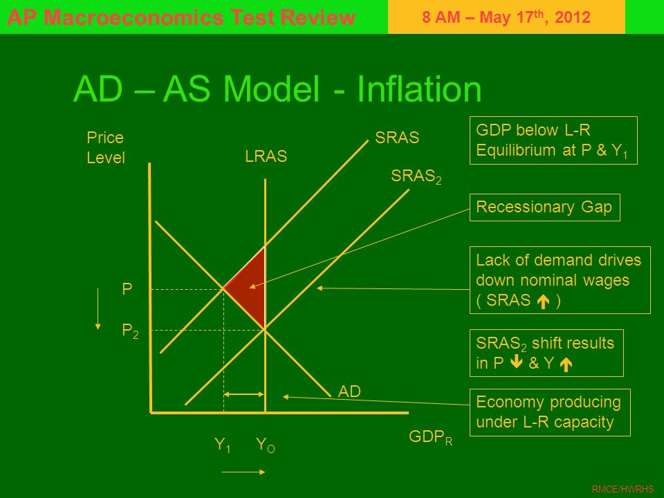 AD – AS Model - Inflation