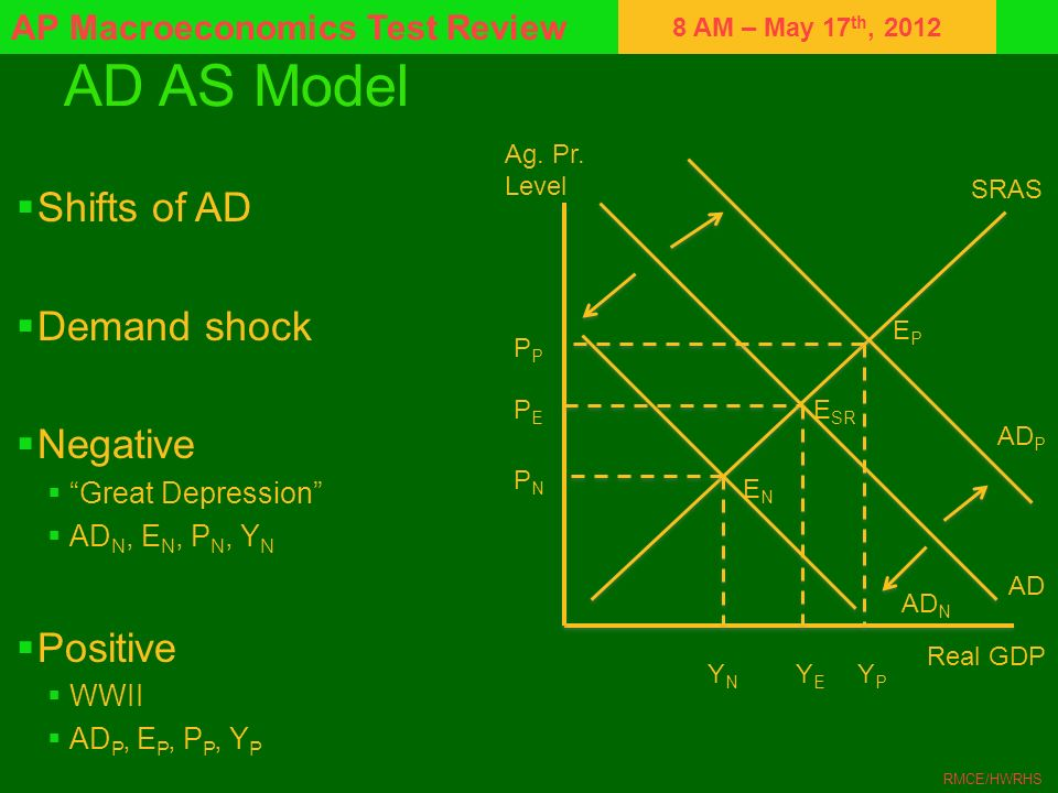 AD AS Model Shifts of AD Demand shock Negative Positive
