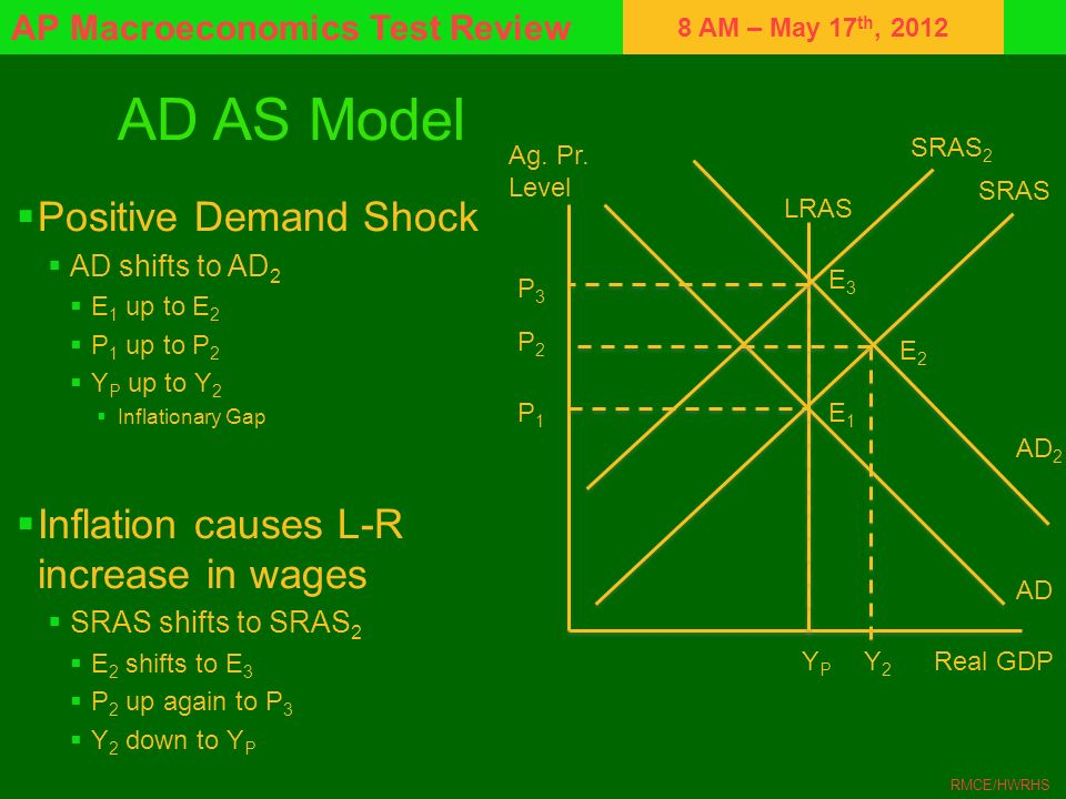 AD AS Model Positive Demand Shock