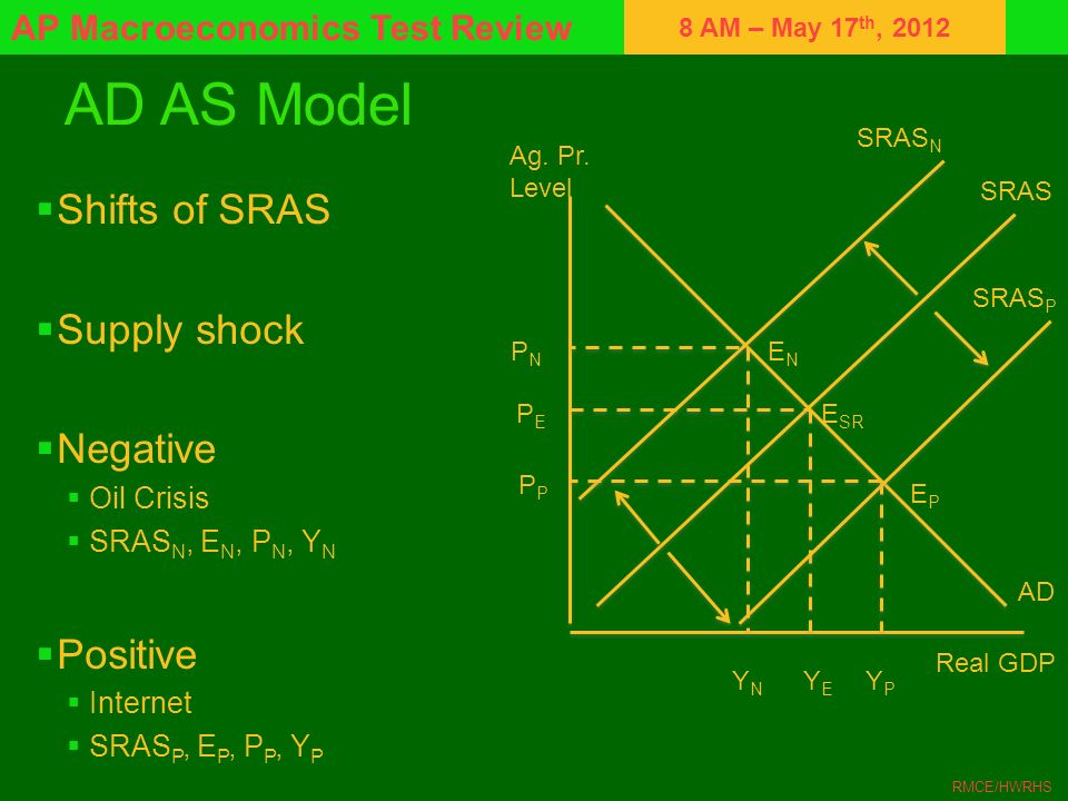 AD AS Model Shifts of SRAS Supply shock Negative Positive Oil Crisis