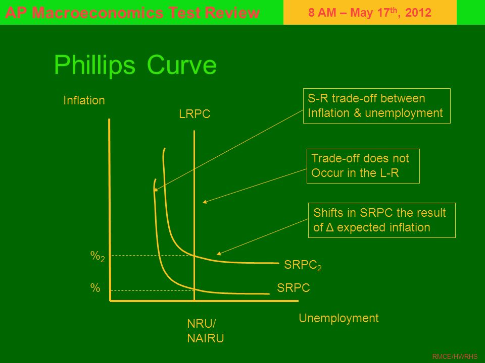Phillips Curve Inflation S-R trade-off between