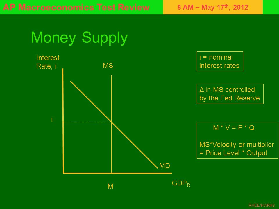 Money Supply Interest i = nominal Rate, i interest rates MS