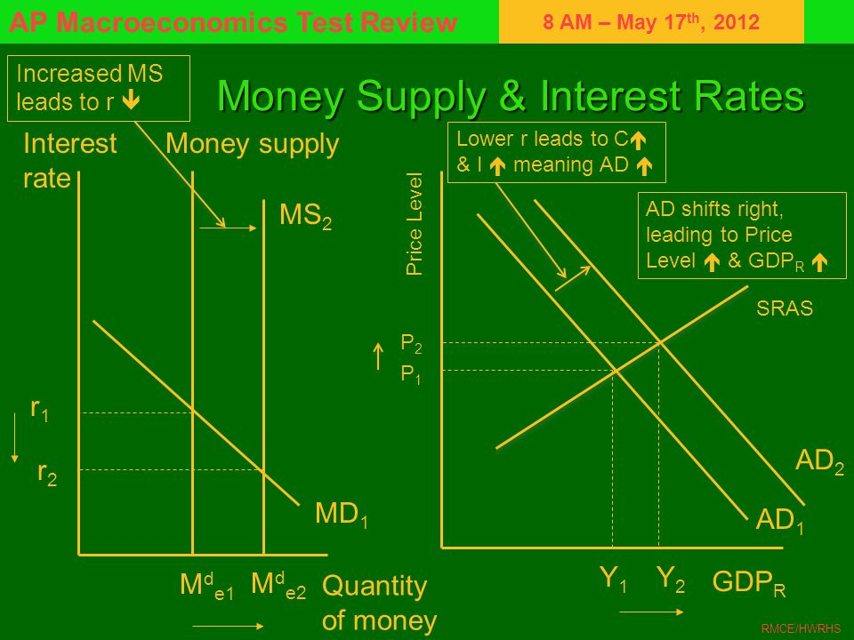 Money Supply & Interest Rates