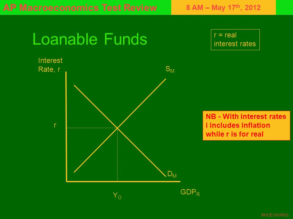 Loanable Funds r = real interest rates Interest Rate, r SM
