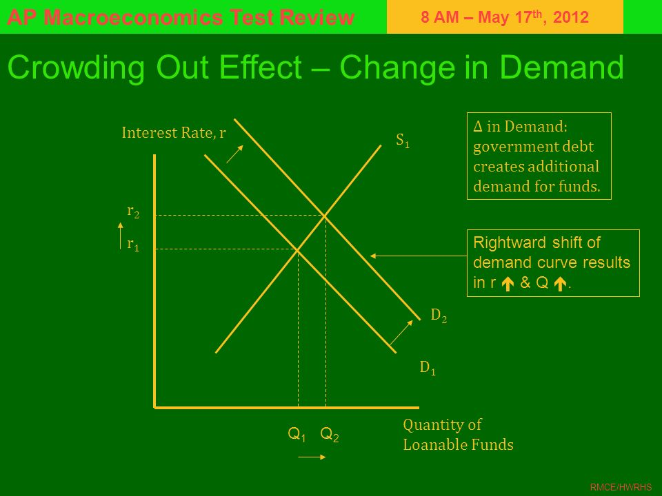 Crowding Out Effect – Change in Demand