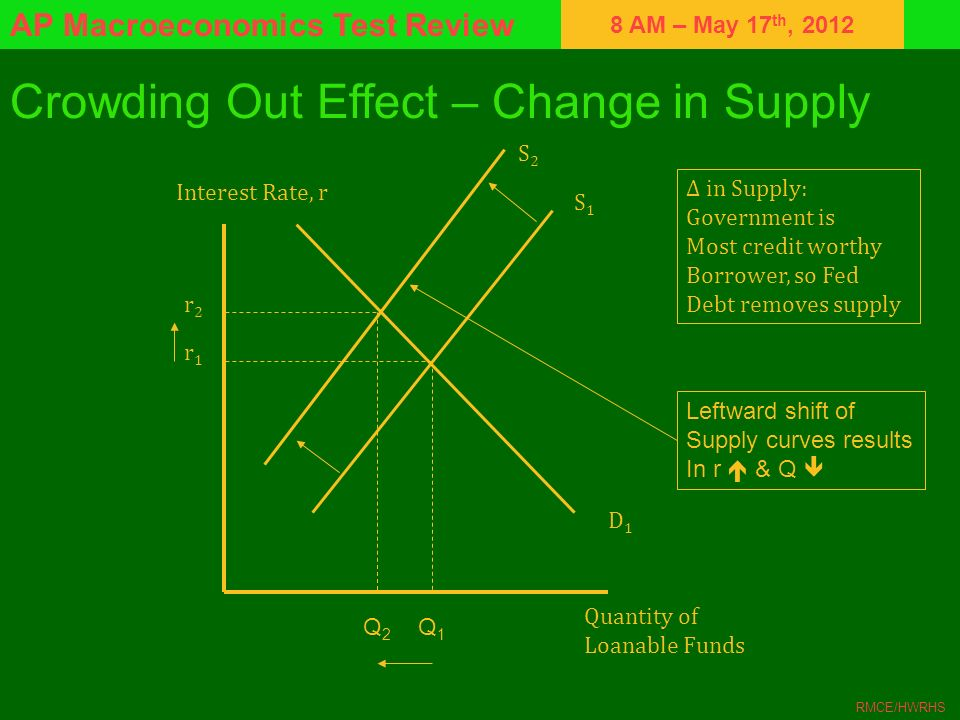 Crowding Out Effect – Change in Supply