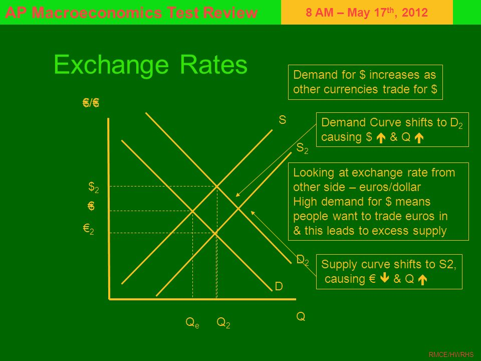Exchange Rates Demand for $ increases as other currencies trade for $
