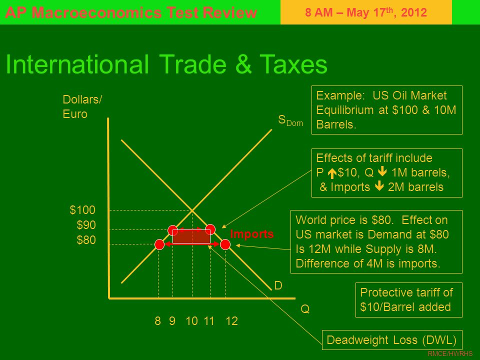International Trade & Taxes