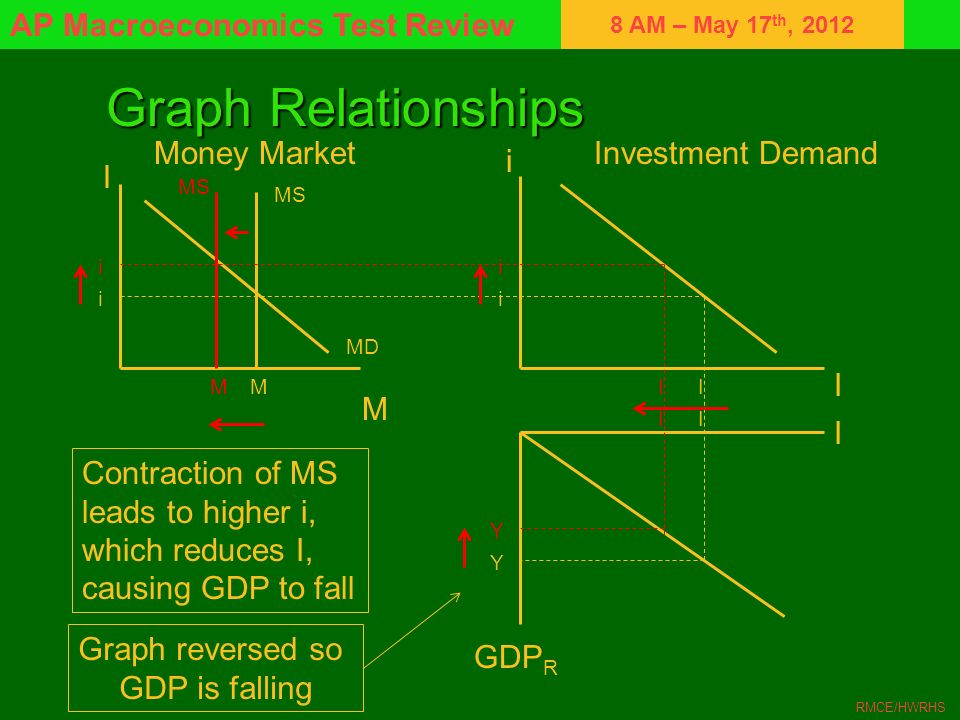 Graph Relationships Money Market Investment Demand i I I M I