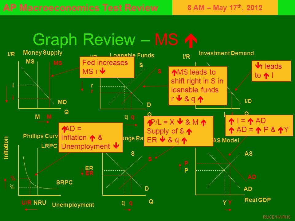 Graph Review – MS  Fed increases MS i  r leads to  I MS leads to