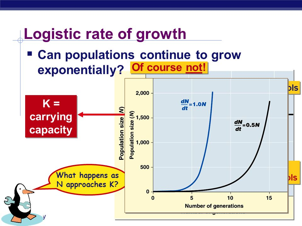 Logistic rate of growth