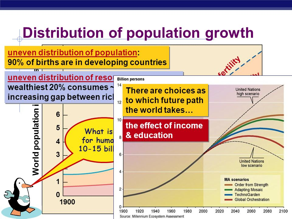Distribution of population growth