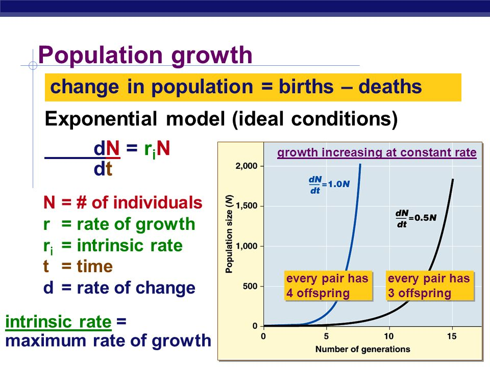 Population growth change in population = births – deaths