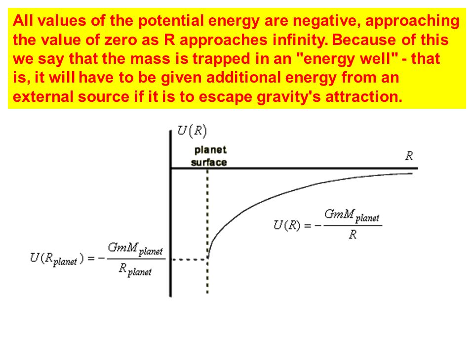 All values of the potential energy are negative, approaching the value of zero as R approaches infinity.