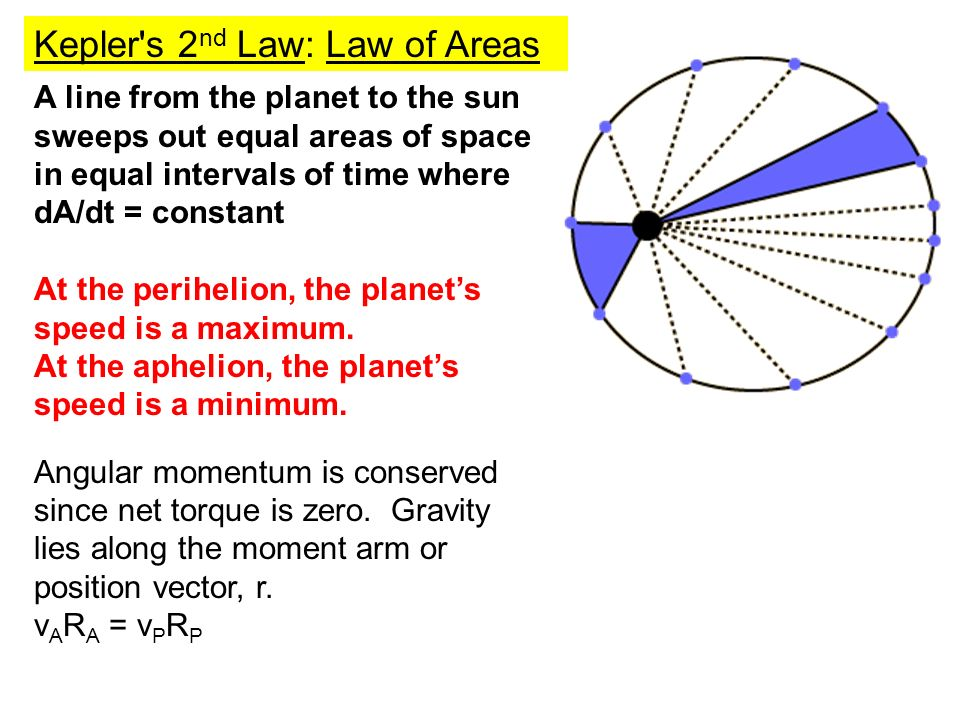 Kepler s 2nd Law: Law of Areas