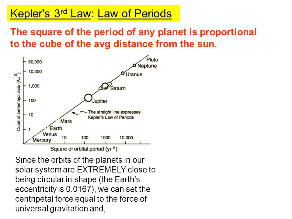 Kepler s 3rd Law: Law of Periods