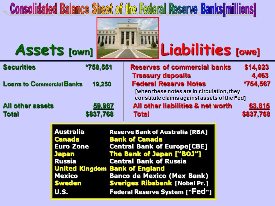 Consolidated Balance Sheet of the Federal Reserve Banks[millions]