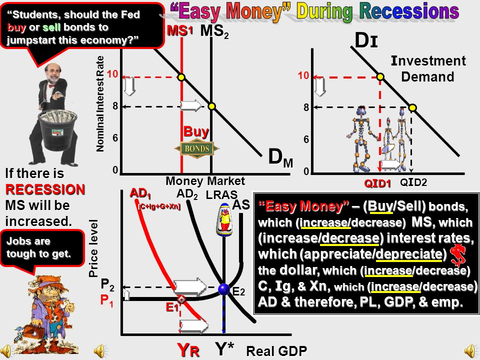 Easy Money During Recessions