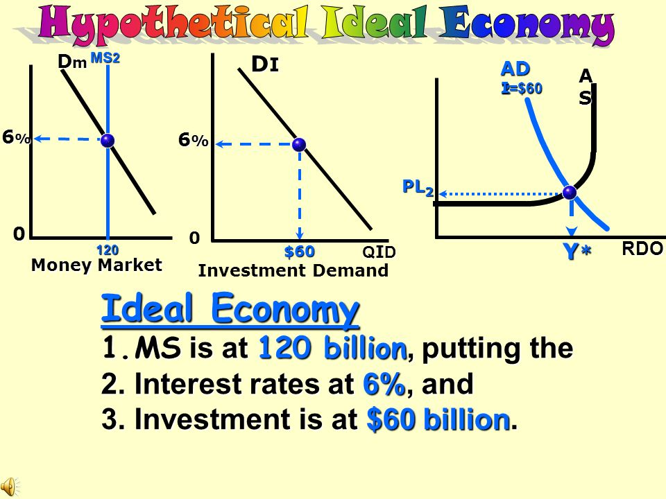 Hypothetical Ideal Economy