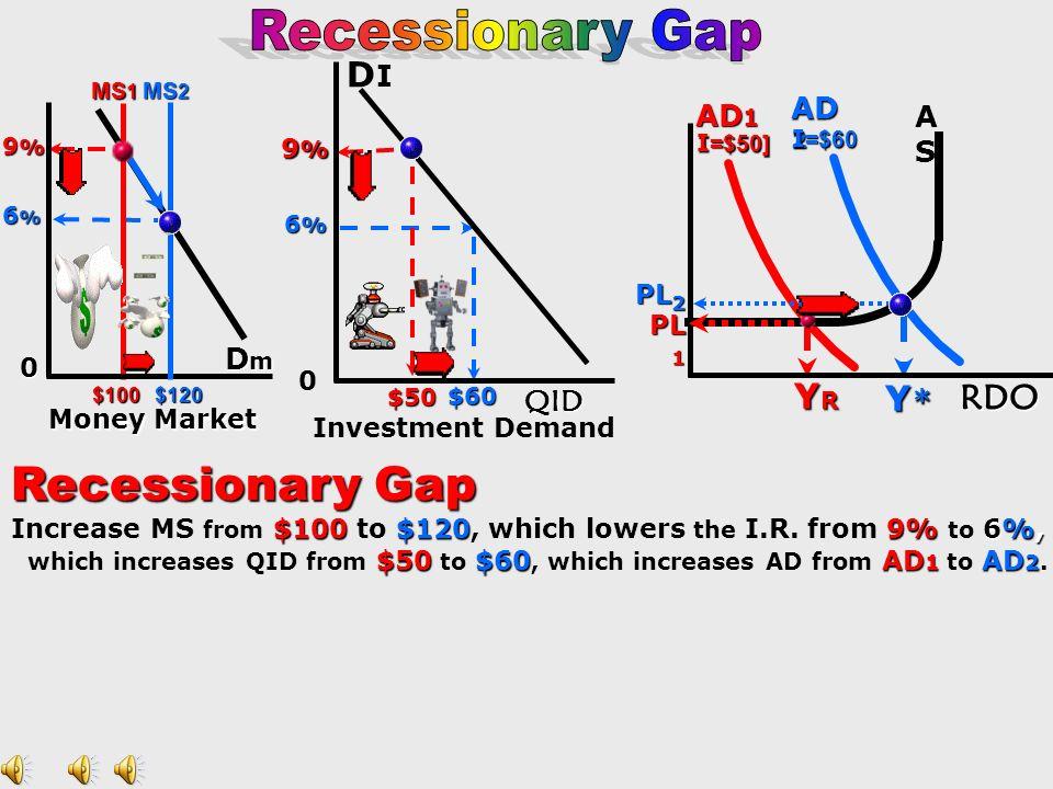 Recessionary Gap Recessionary Gap DI Y* RDO AD2 AD1 AS Dm QID 9% PL2