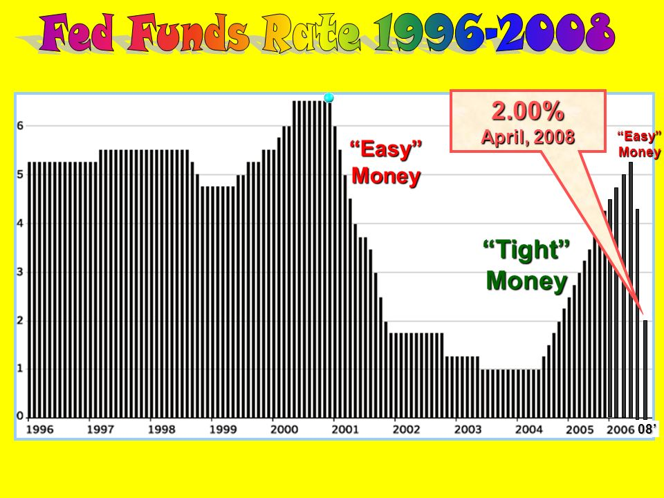 Fed Funds Rate 1996-2008 2.00% Tight Money Easy Money April, 2008