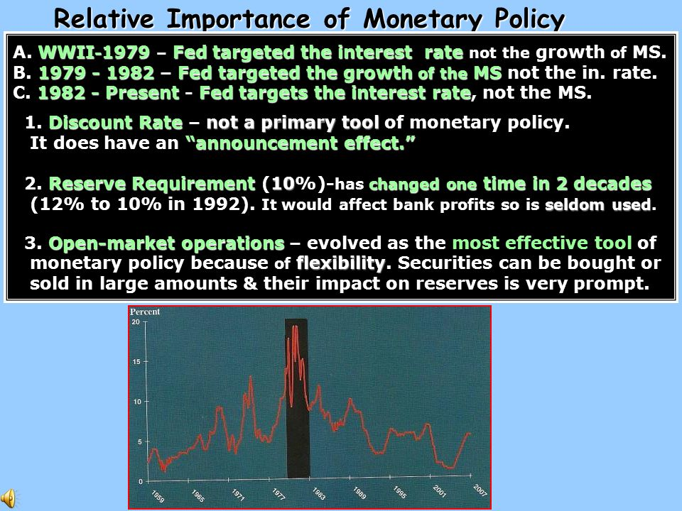Did it work Relative Importance of Monetary Policy