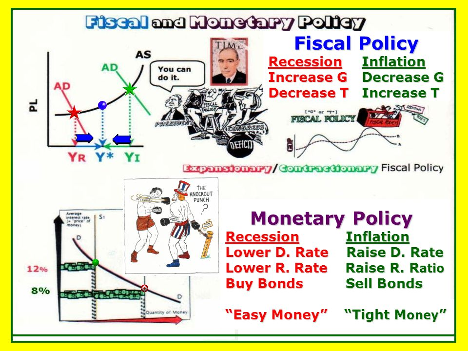 Fiscal Policy Monetary Policy Recession Inflation