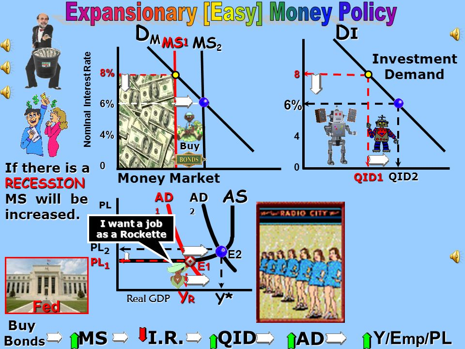Expansionary [Easy] Money Policy